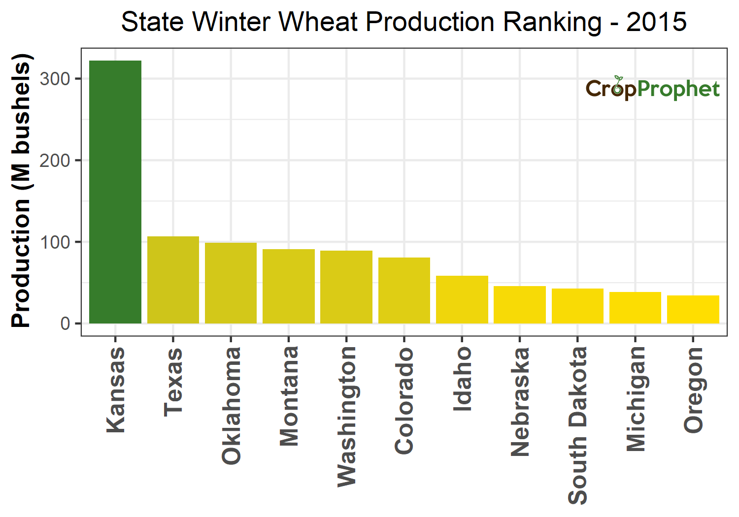 Winter wheat Production by State - 2015 Rankings