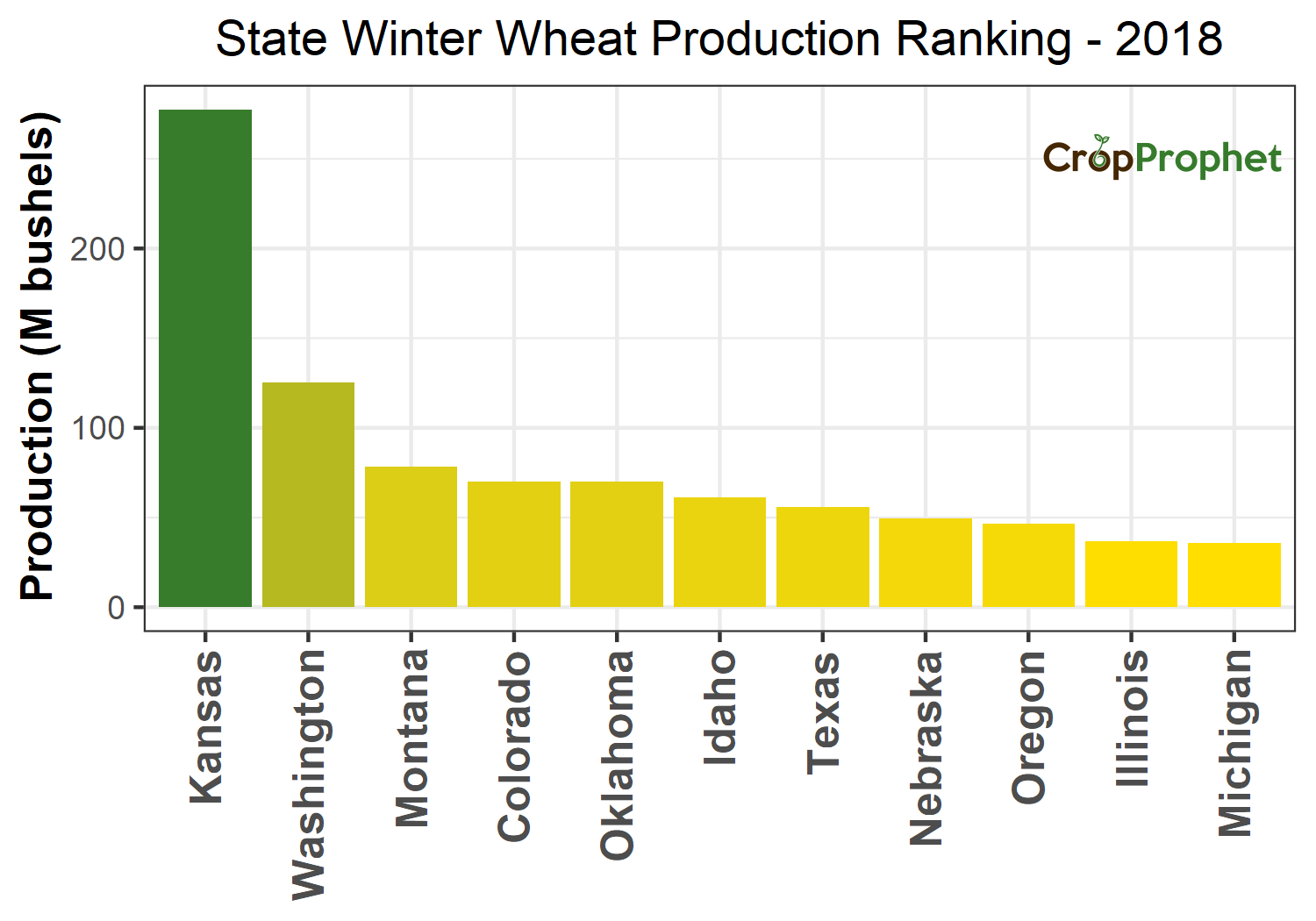 Winter wheat Production by State - 2018 Rankings