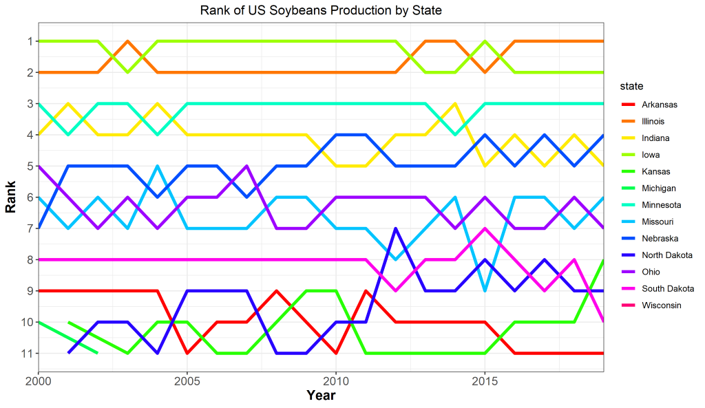 Ranking of State Soybean Production over Time