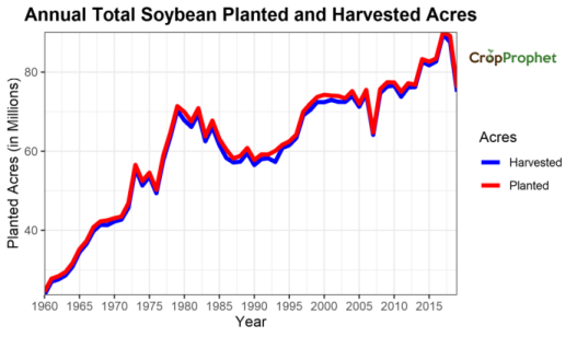 US National Soybean Planted Acres by State