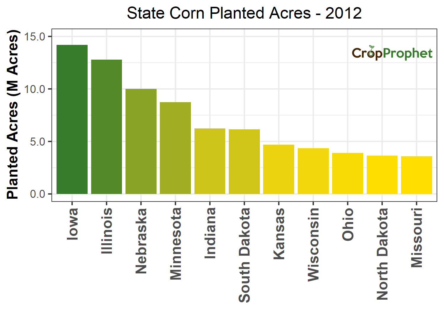 Corn Production by State - 2012 Rankings