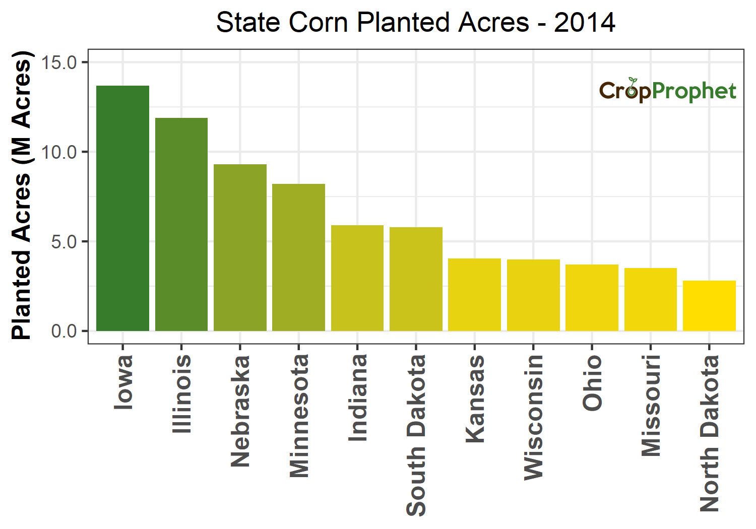 Corn Production by State - 2014 Rankings