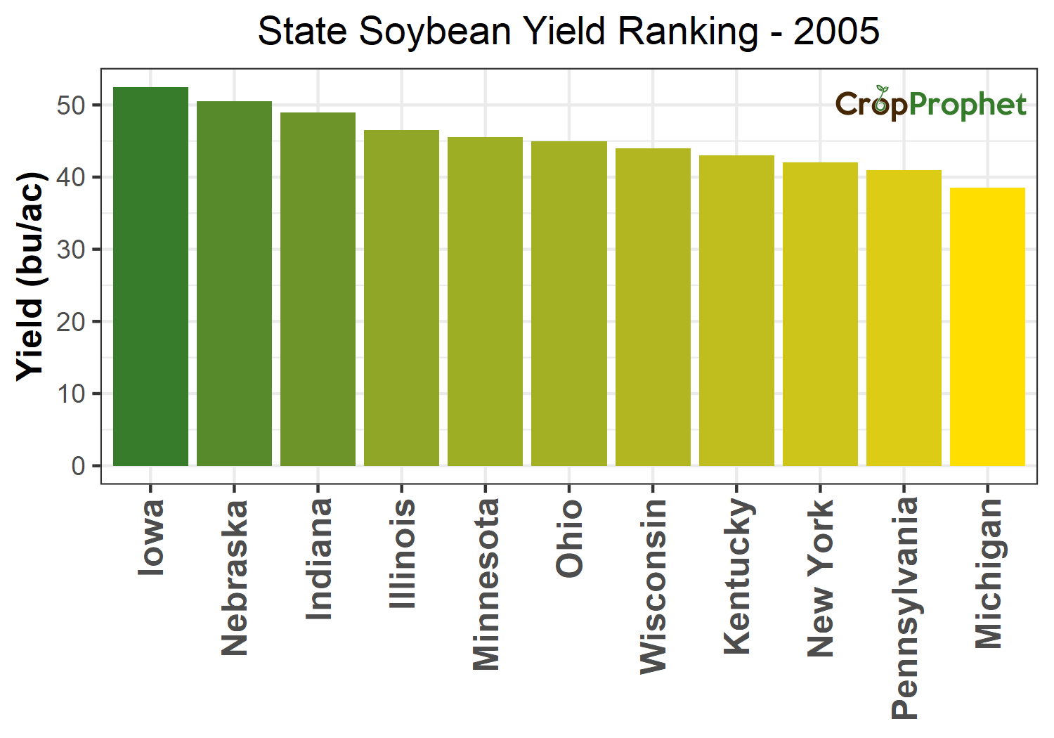 Soybean Production by State - 2005 Rankings
