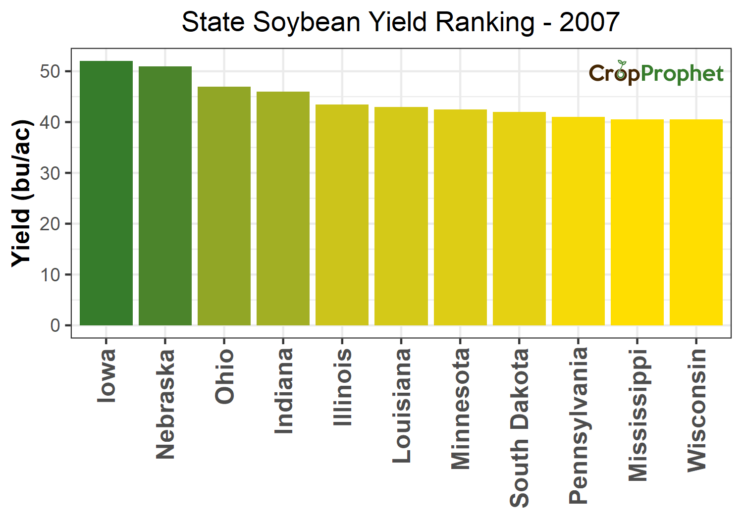 Soybean Production by State - 2007 Rankings