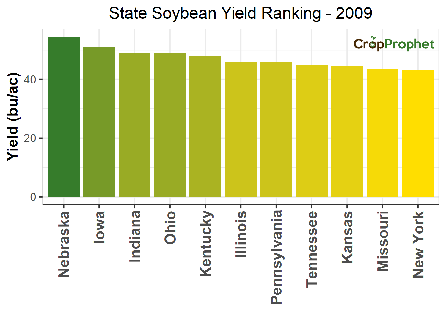 Soybean Production by State - 2009 Rankings