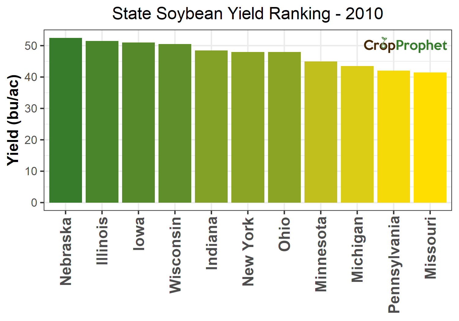 Soybean Production by State - 2010 Rankings