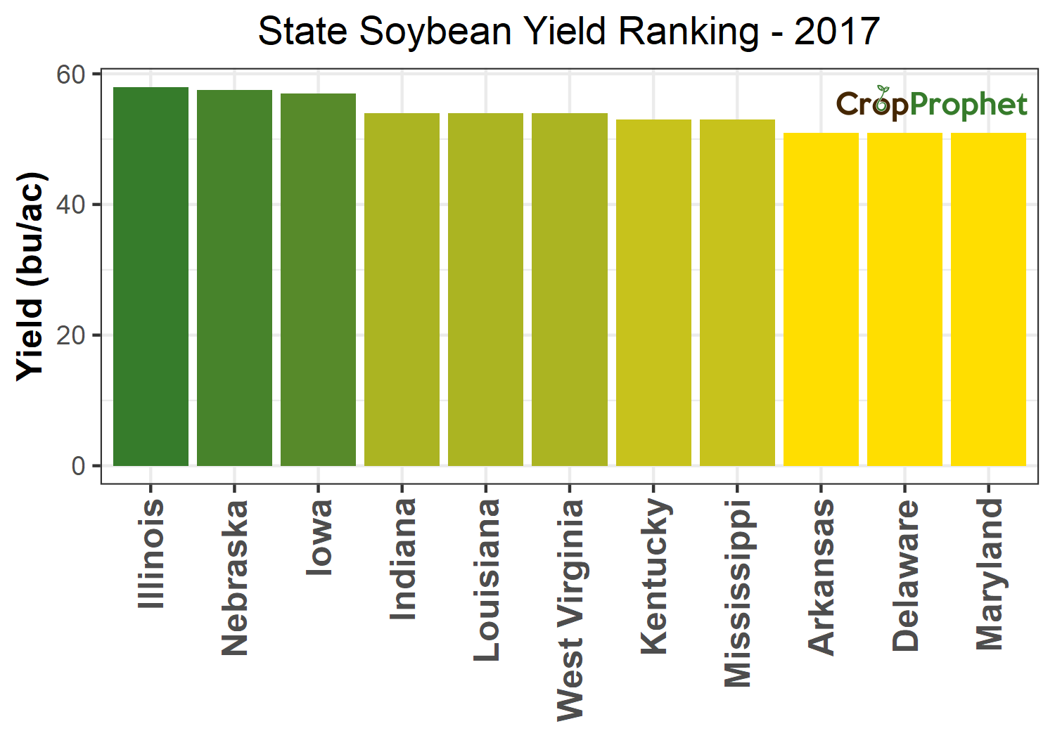 Soybean Production by State - 2017 Rankings