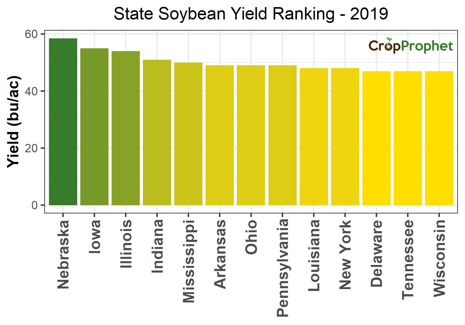 Soybean Production by State - 2019 Rankings