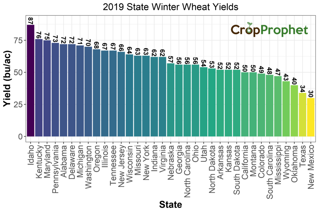 Winter Wheat Yield per acre by State - 2019