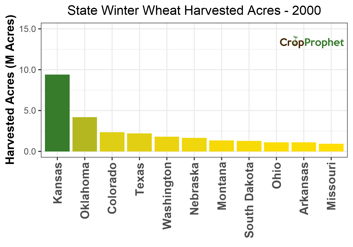 Winter wheat Harvested Acres by State - 2000 Rankings