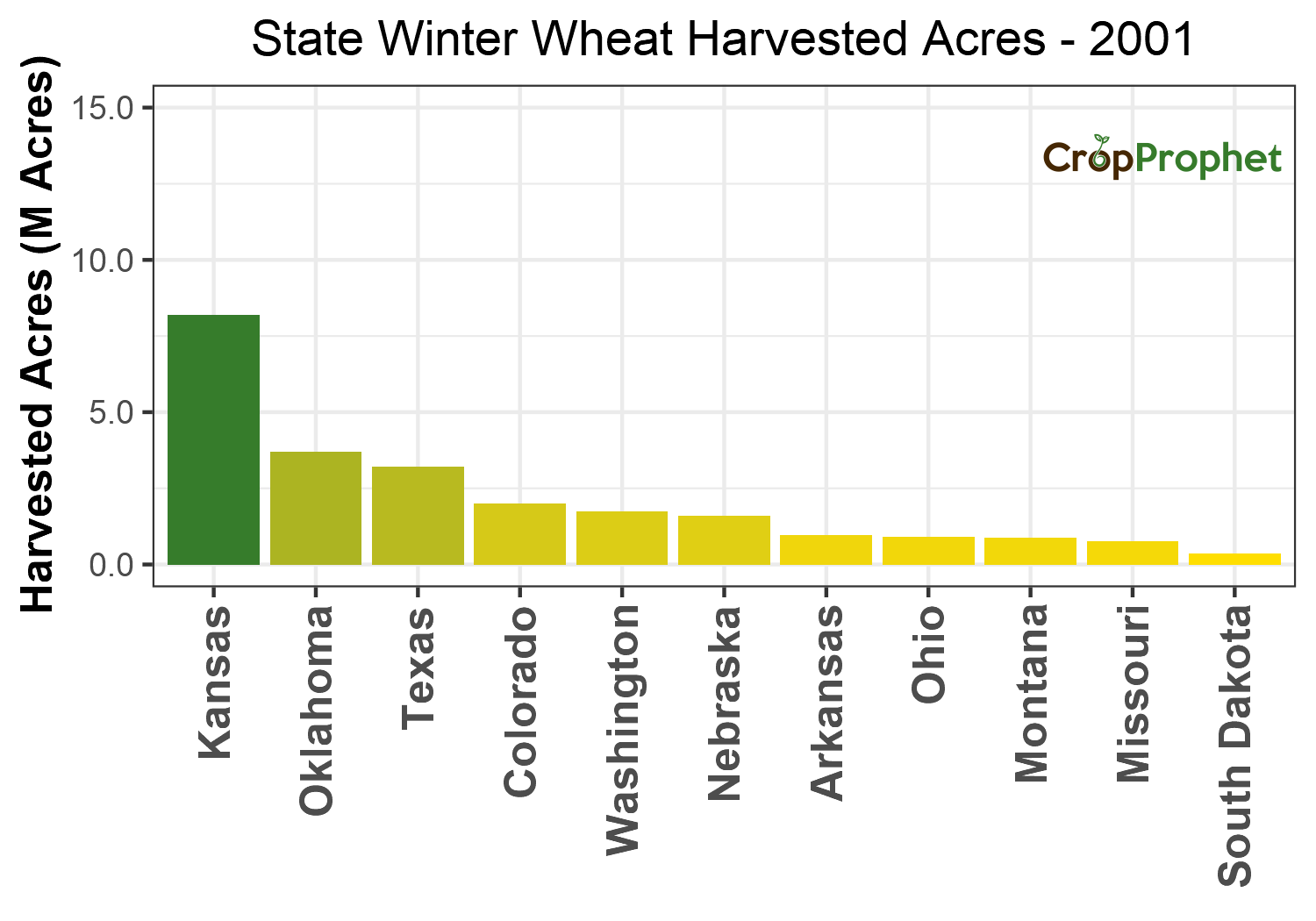 Winter wheat Harvested Acres by State - 2001 Rankings