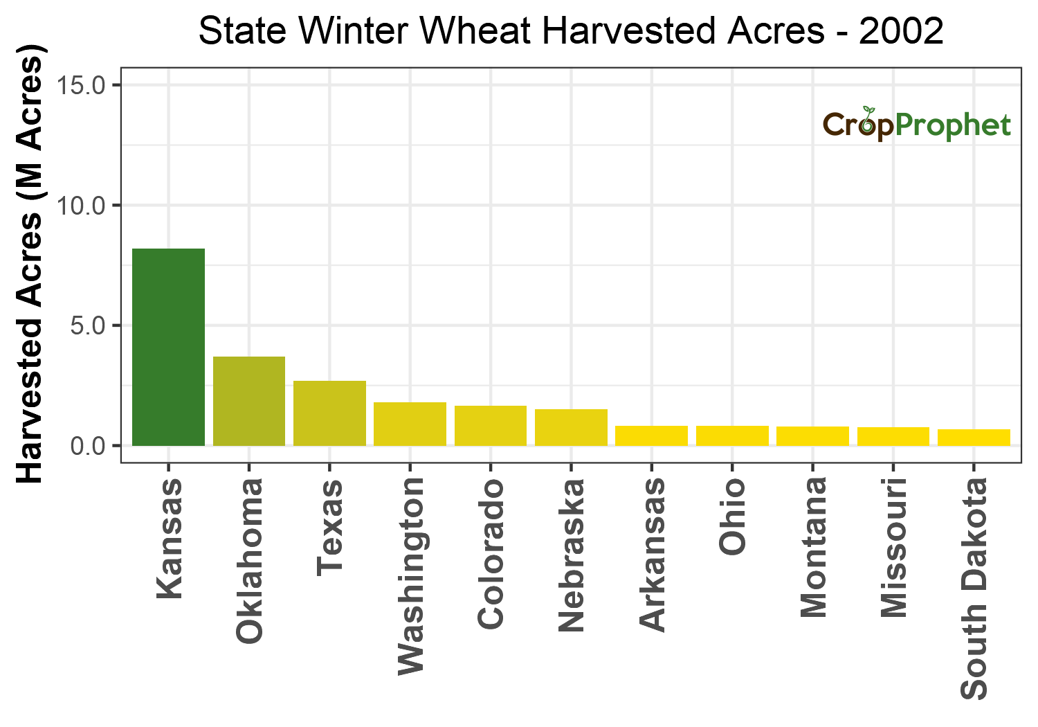 Winter wheat Harvested Acres by State - 2002 Rankings