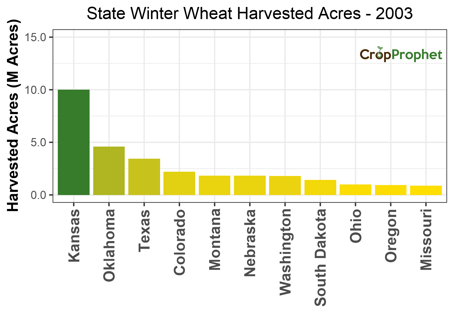 Winter wheat Harvested Acres by State - 2003 Rankings