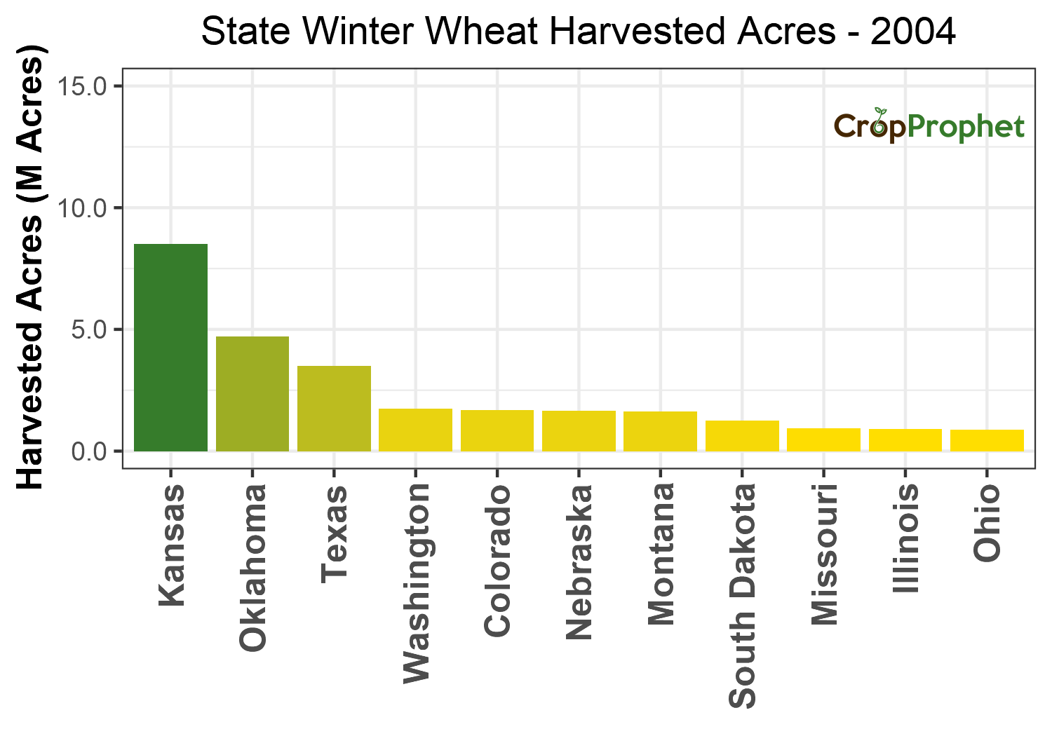 Winter wheat Harvested Acres by State - 2004 Rankings