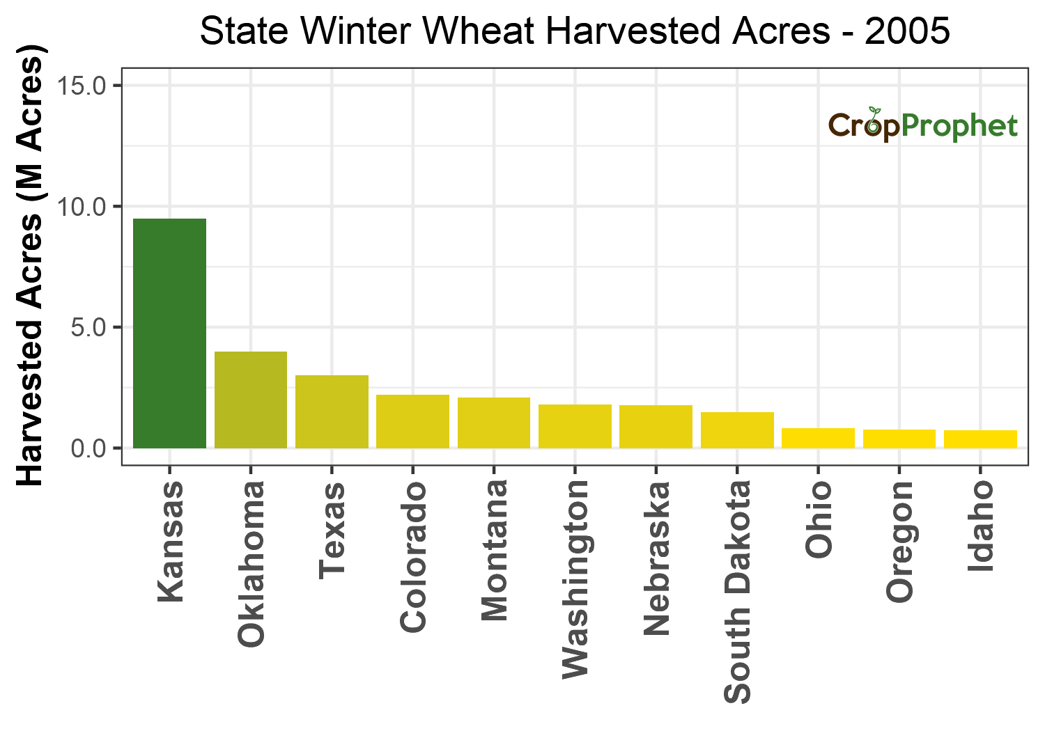 Winter wheat Harvested Acres by State - 2005 Rankings