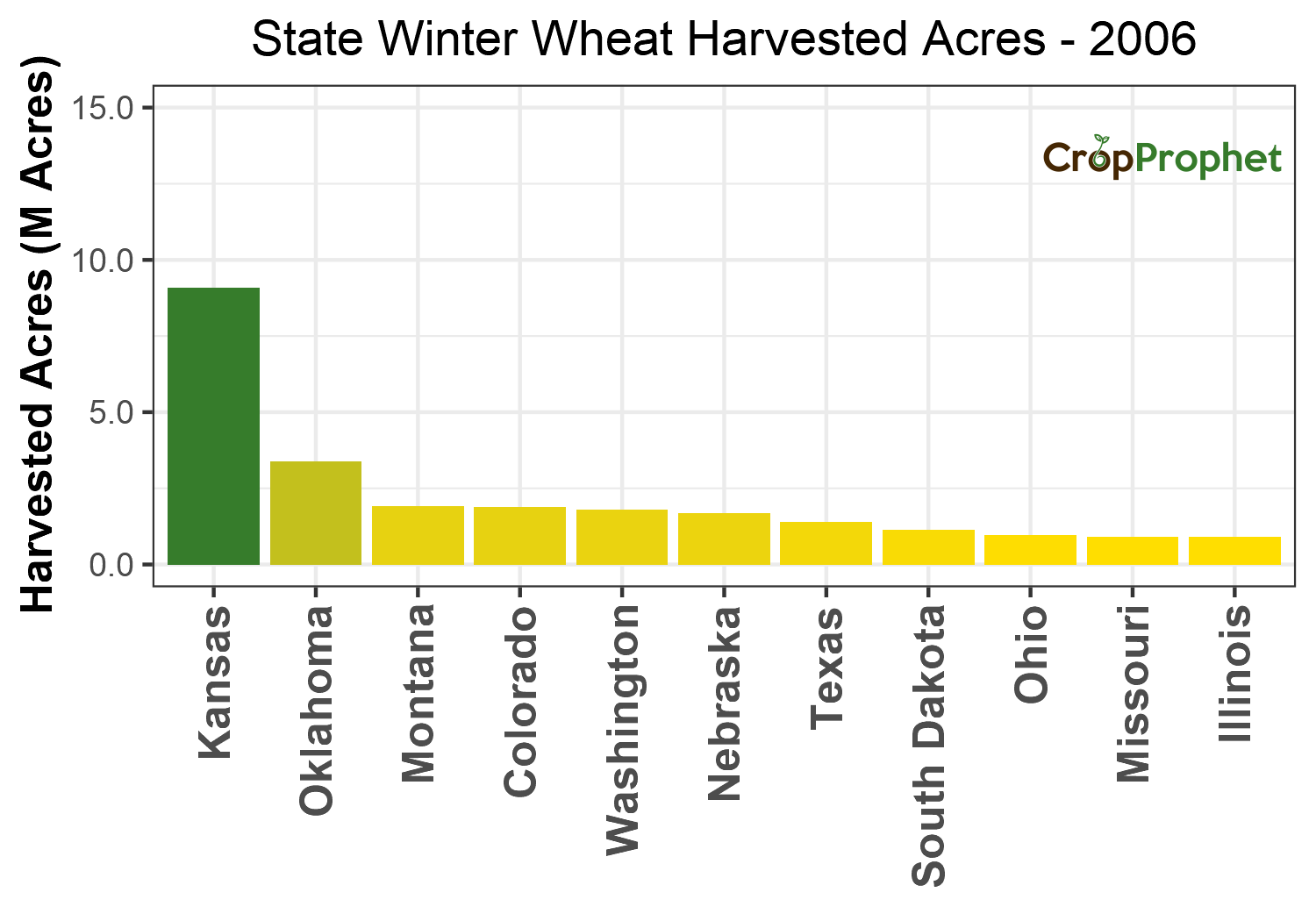 Winter wheat Harvested Acres by State - 2006 Rankings