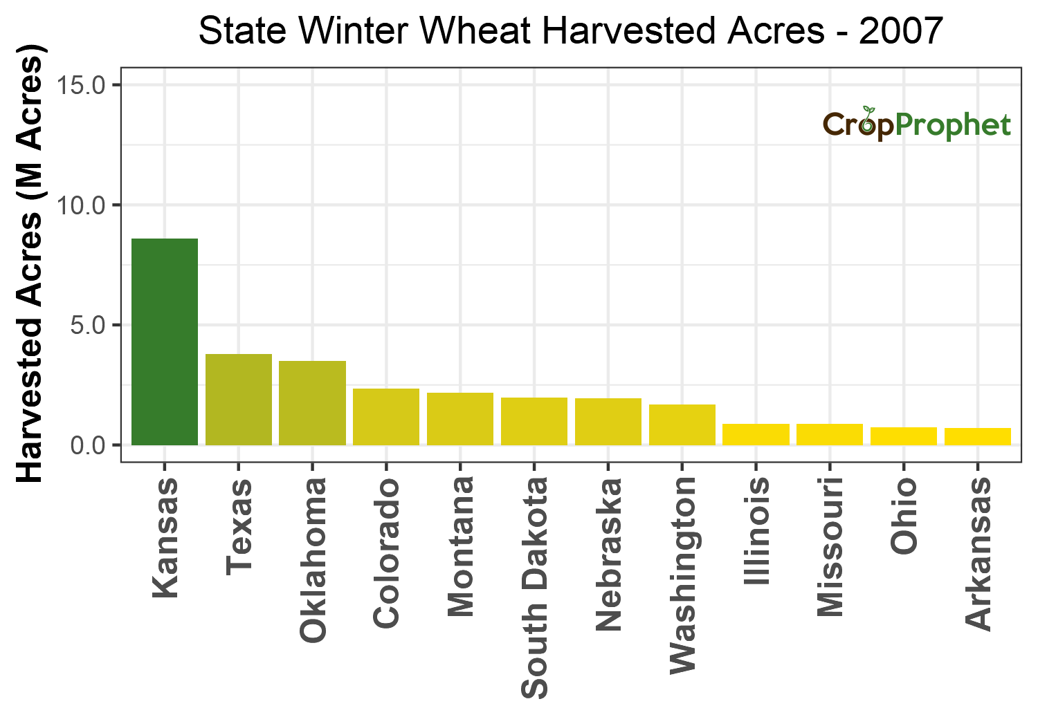 Winter wheat Harvested Acres by State - 2007 Rankings