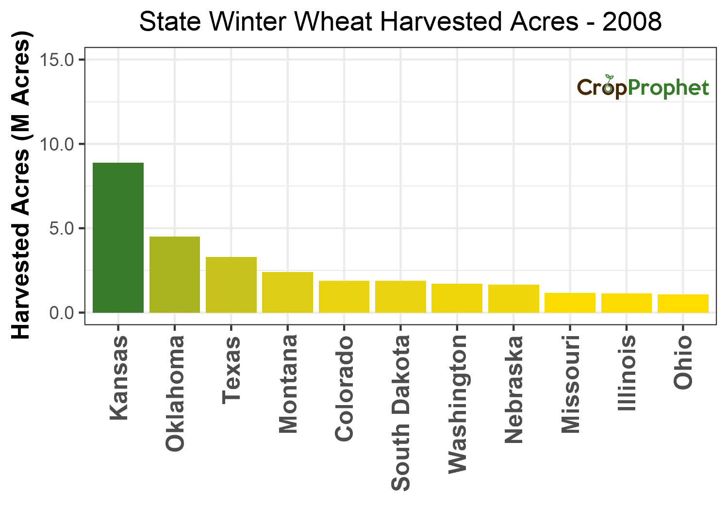 Winter wheat Harvested Acres by State - 2008 Rankings