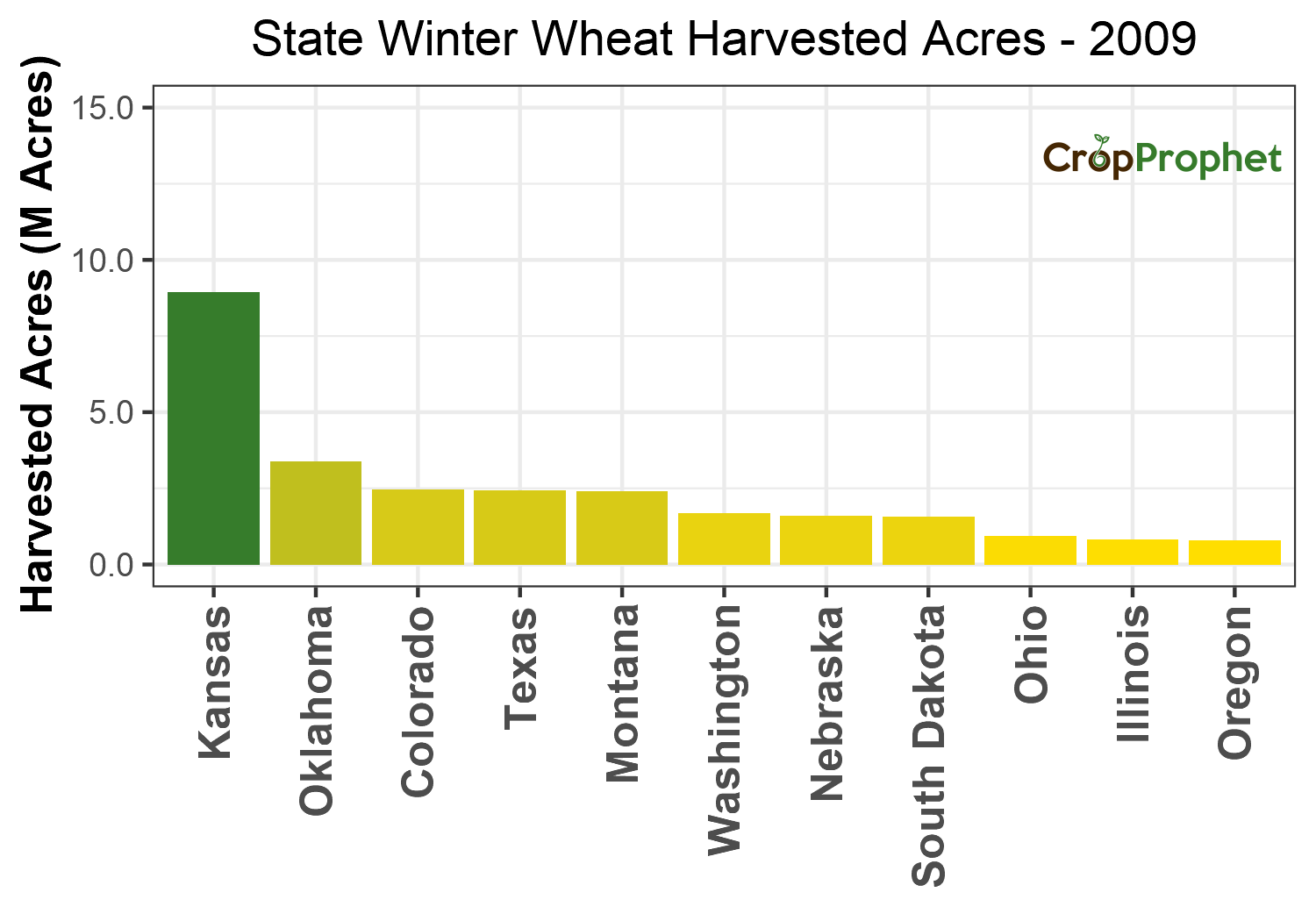 Winter wheat Harvested Acres by State - 2009 Rankings
