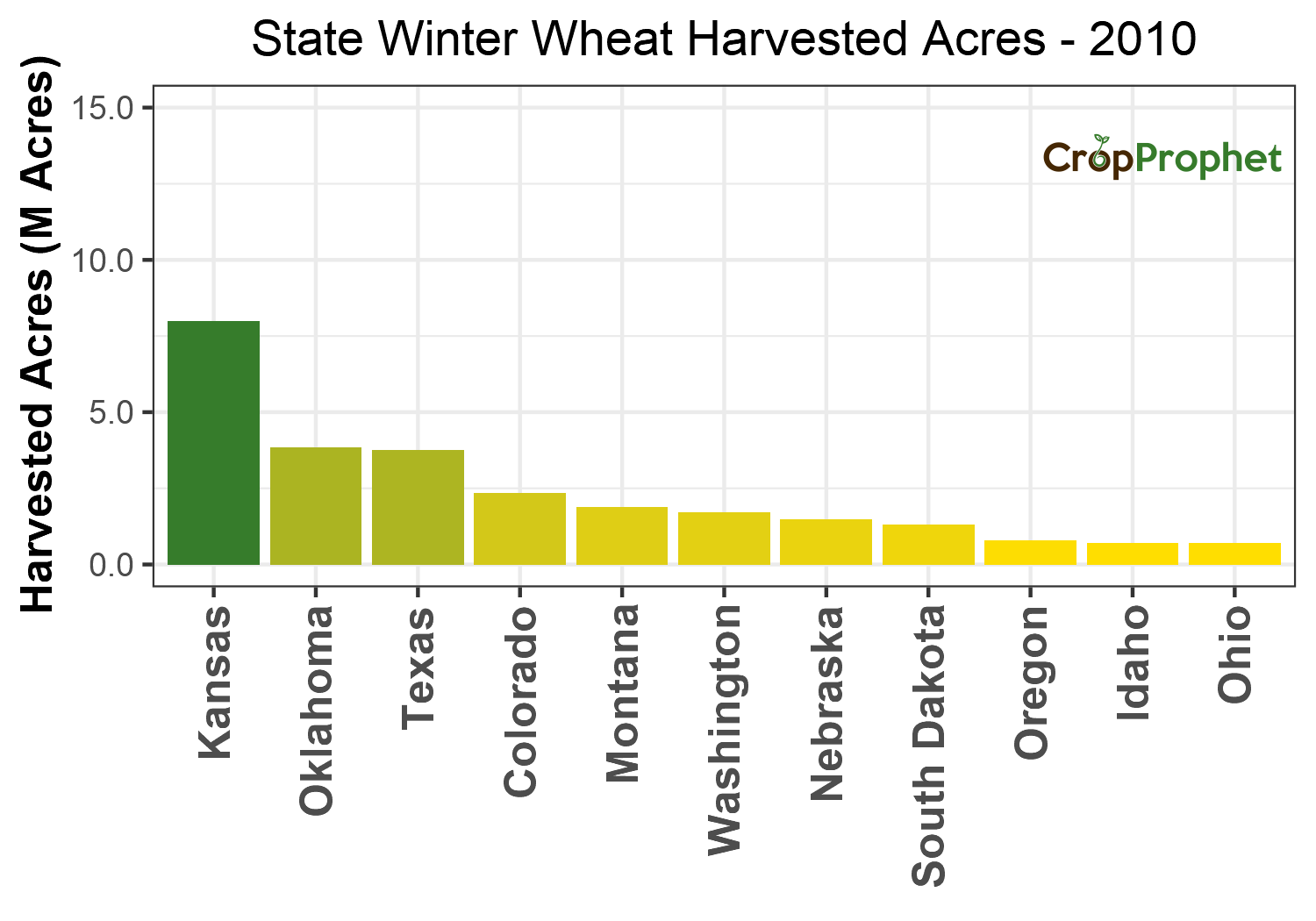 Winter wheat Harvested Acres by State - 2010 Rankings