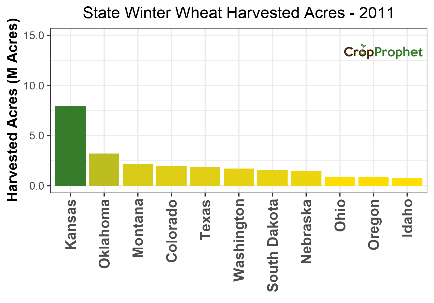Winter wheat Harvested Acres by State - 2011 Rankings