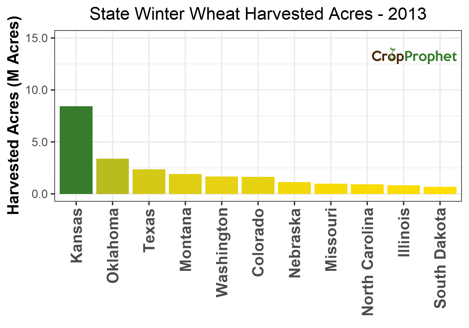 Winter wheat Harvested Acres by State - 2013 Rankings