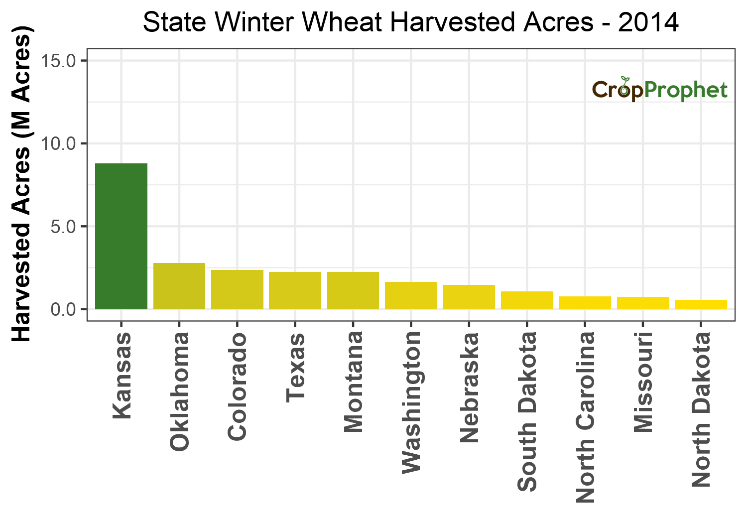 Winter wheat Harvested Acres by State - 2014 Rankings