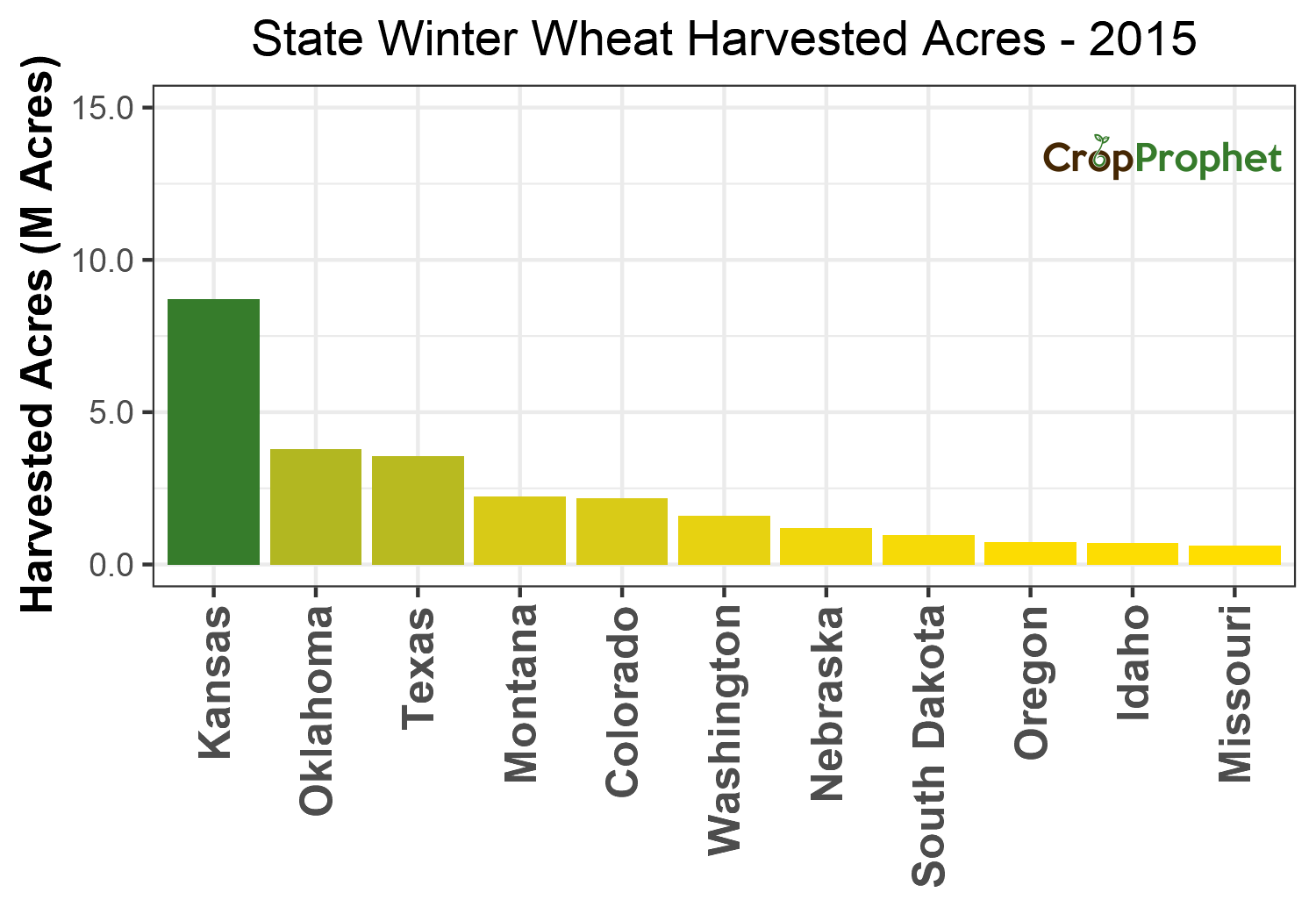 Winter wheat Harvested Acres by State - 2015 Rankings