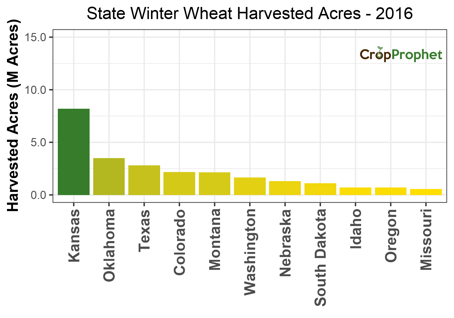 Winter wheat Harvested Acres by State - 2016 Rankings