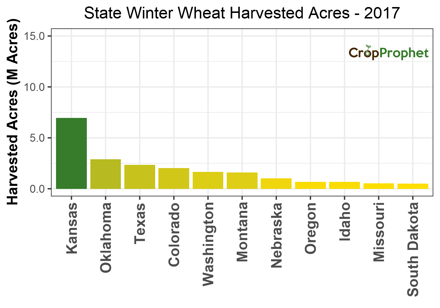 Winter wheat Harvested Acres by State - 2017 Rankings