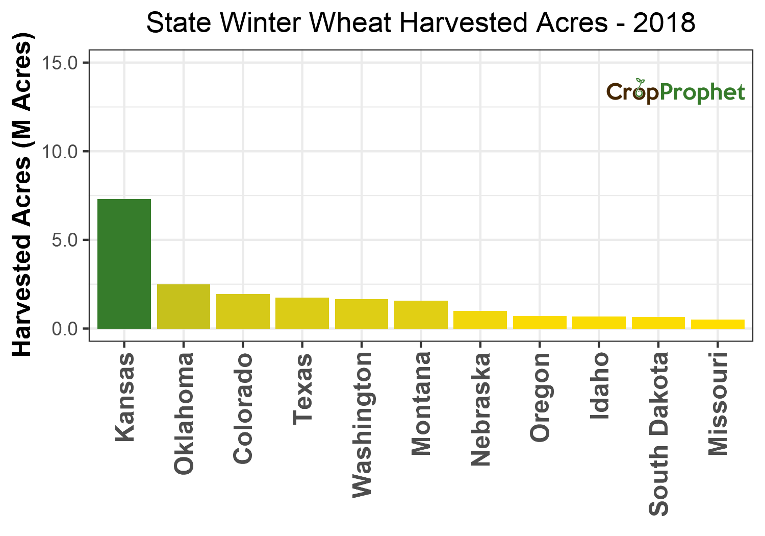 Winter wheat Harvested Acres by State - 2018 Rankings