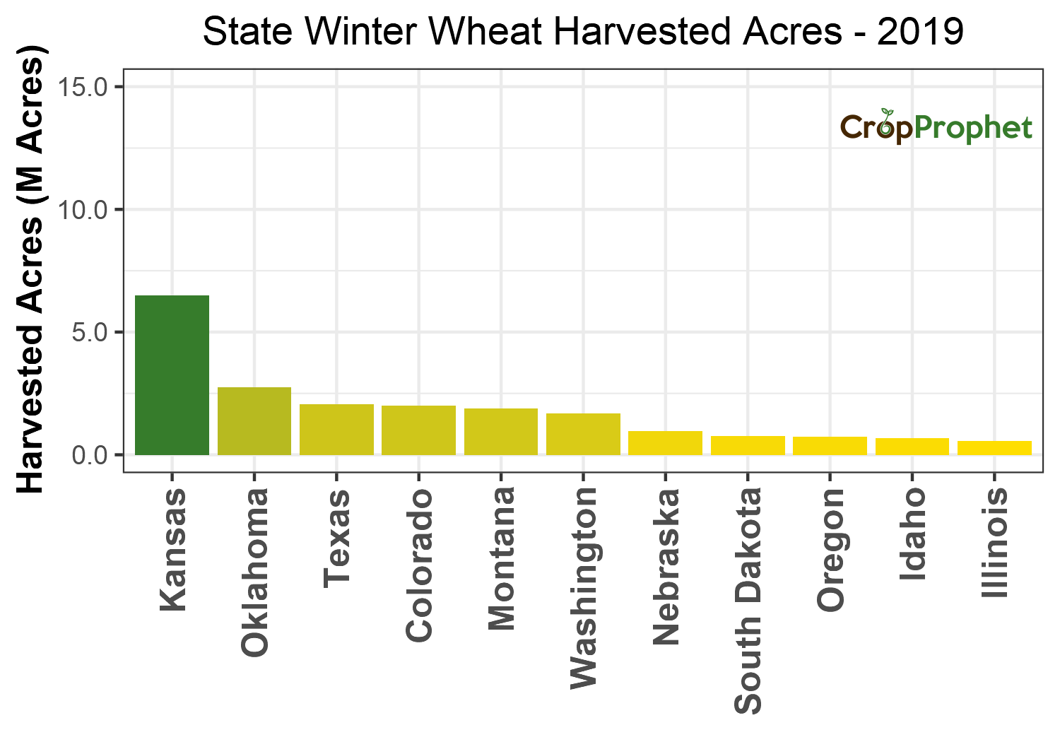 Winter wheat Harvested Acres by State - 2019 Rankings