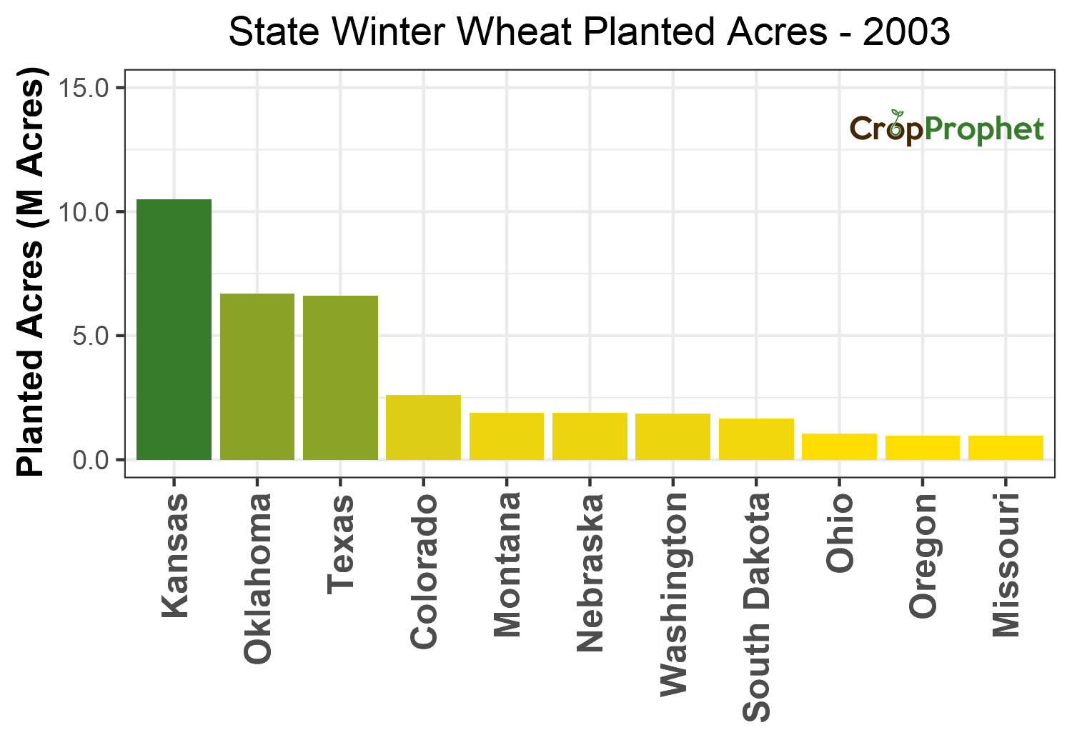 Winter wheat Production by State - 2003 Rankings