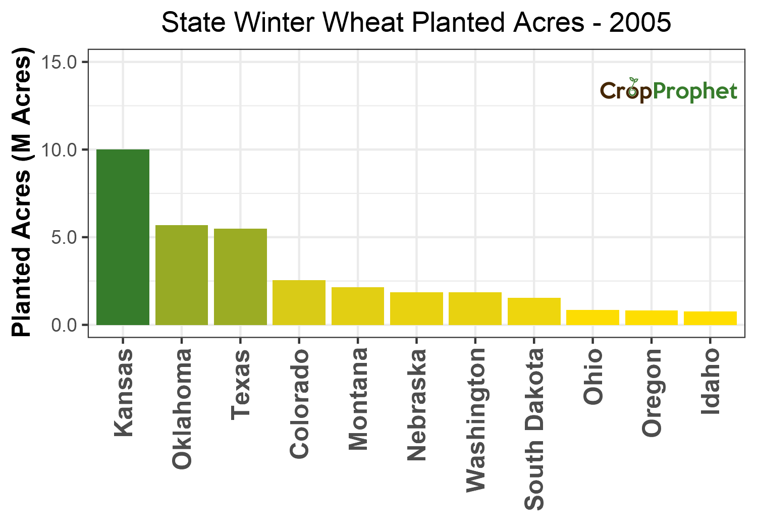 Winter wheat Production by State - 2005 Rankings