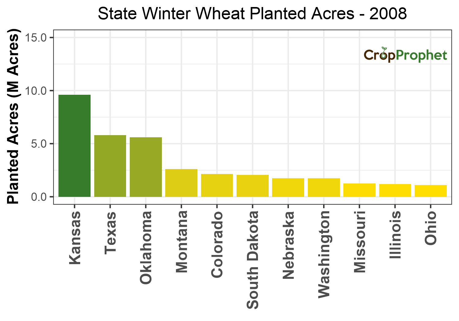 Winter wheat Production by State - 2008 Rankings