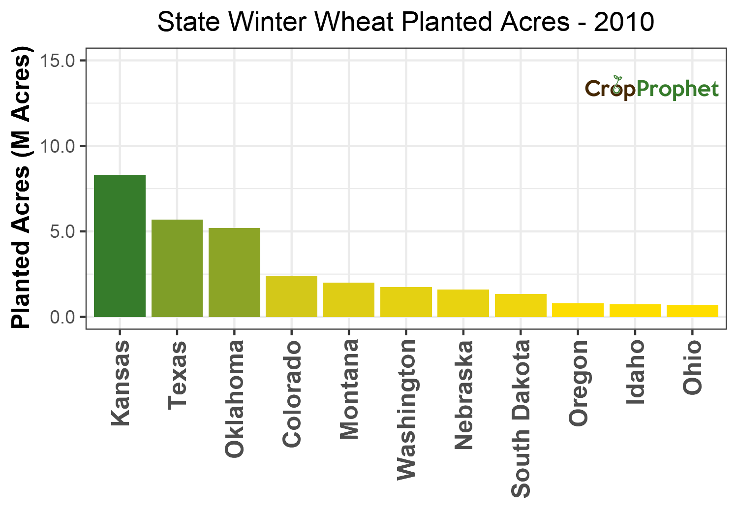 Winter wheat Production by State - 2010 Rankings