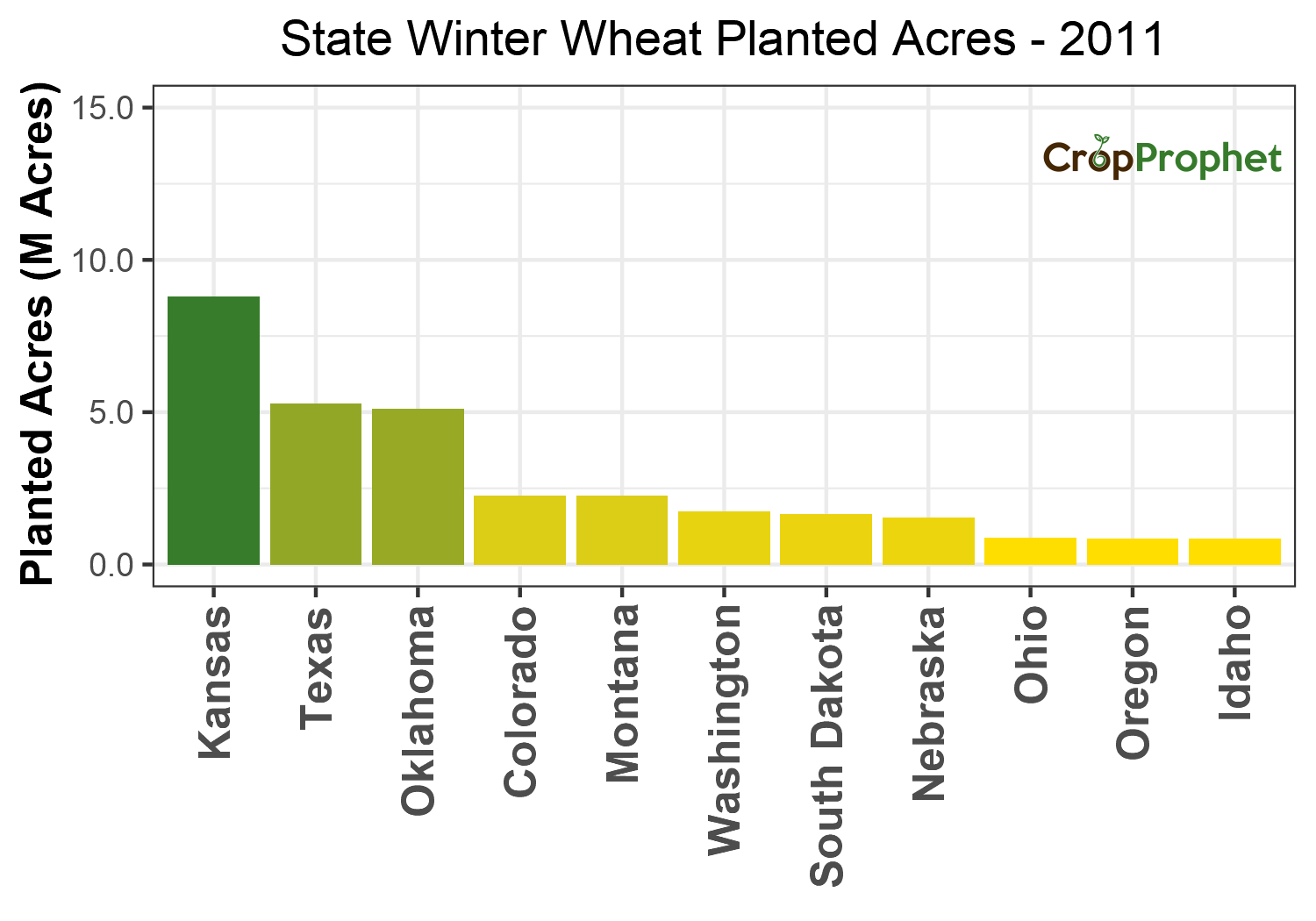 Winter wheat Production by State - 2011 Rankings