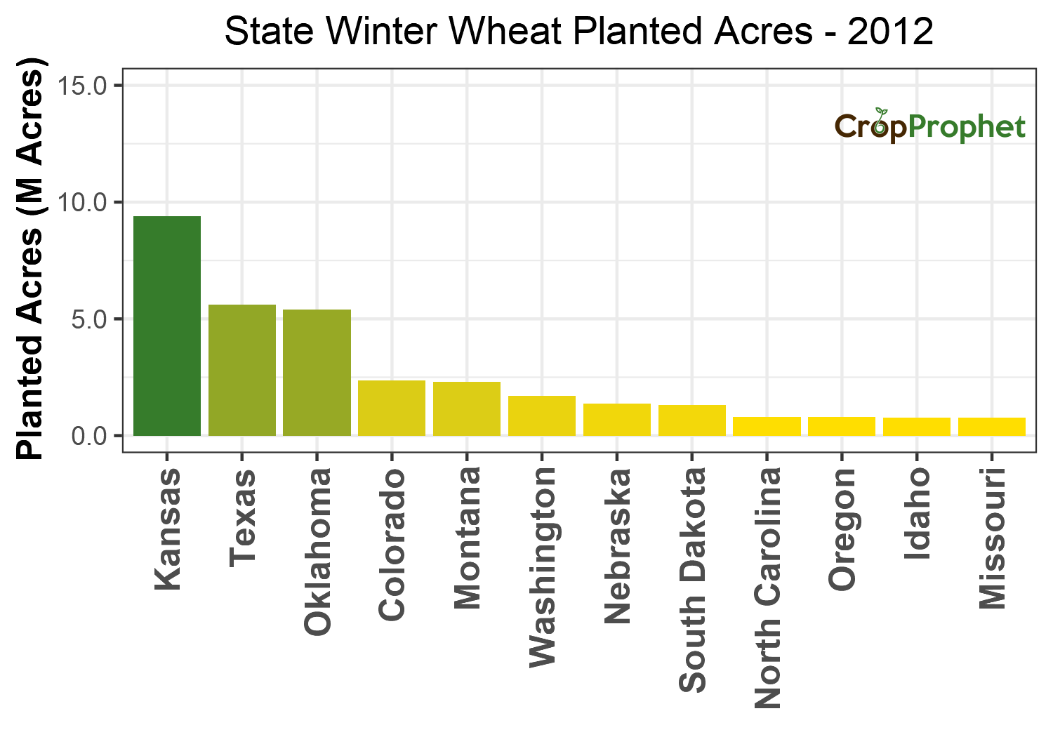 Winter wheat Production by State - 2012 Rankings