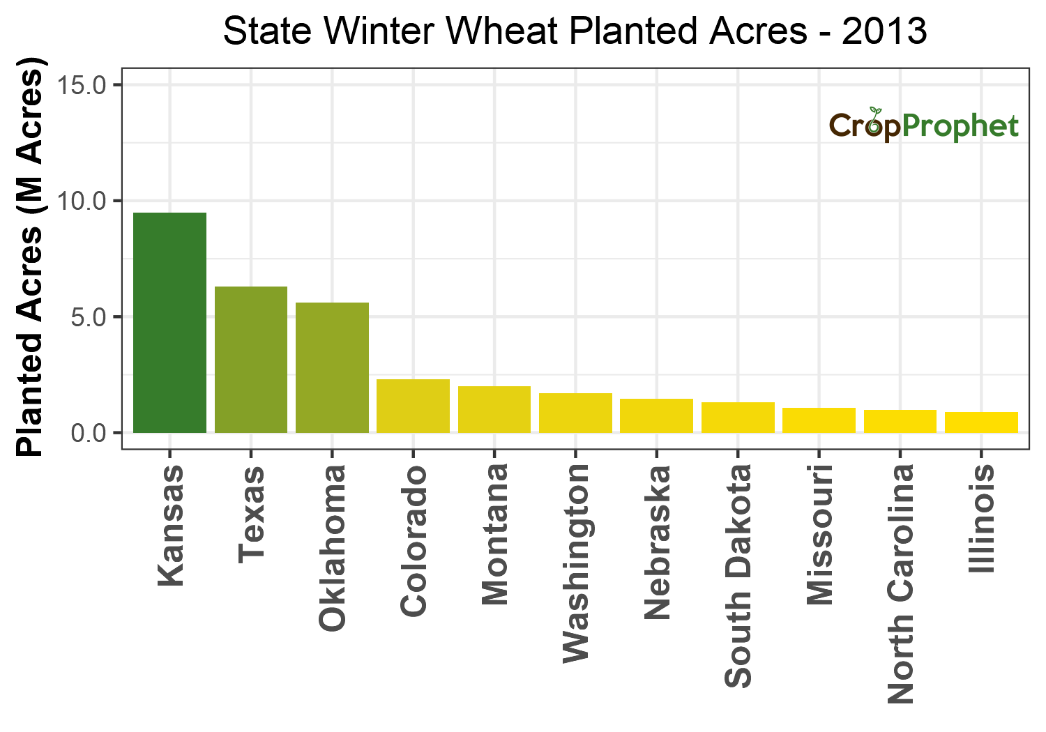 Winter wheat Production by State - 2013 Rankings