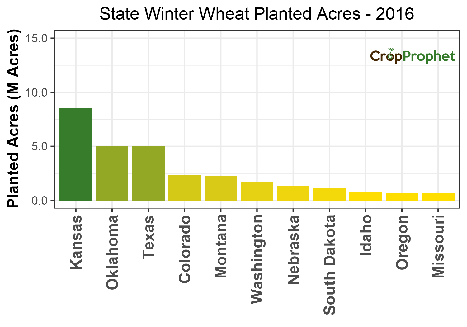 Winter wheat Production by State - 2016 Rankings