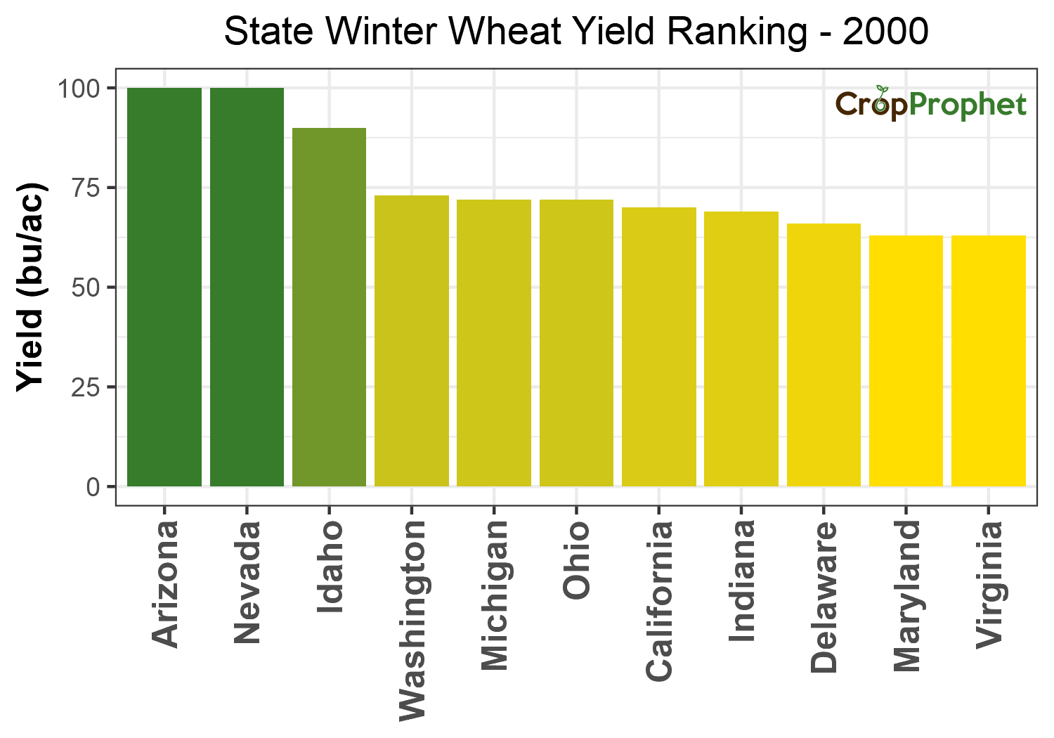 Winter wheat Production by State - 2000 Rankings