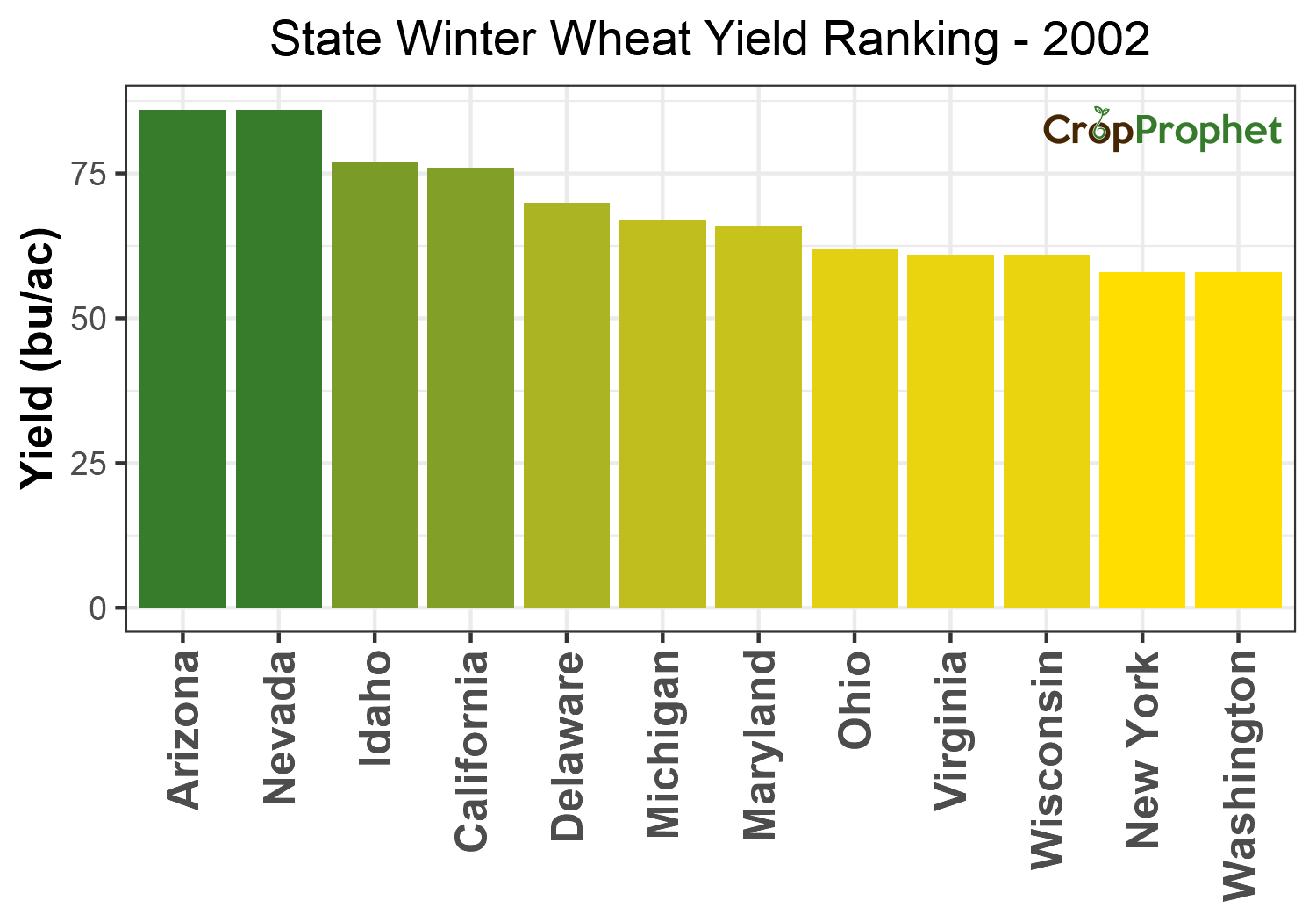 Winter wheat Production by State - 2002 Rankings