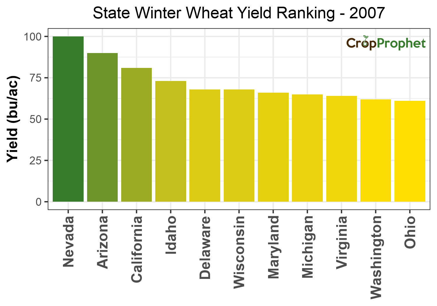 Winter wheat Production by State - 2007 Rankings
