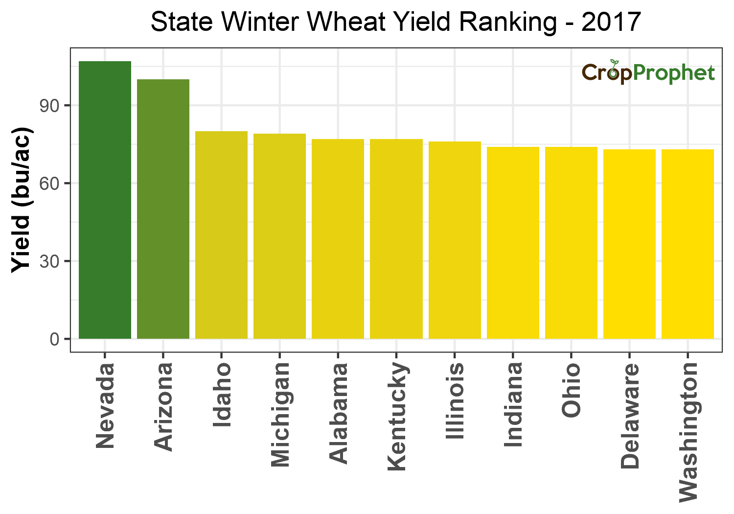 Winter wheat Production by State - 2017 Rankings