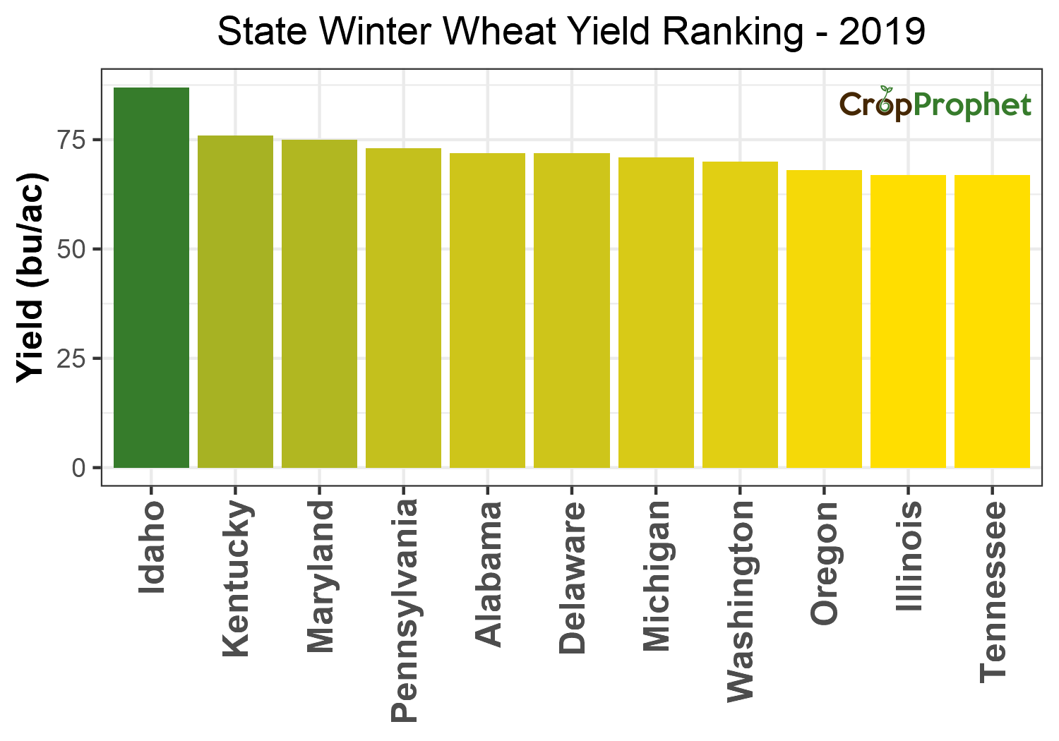 Winter wheat Production by State - 2019 Rankings