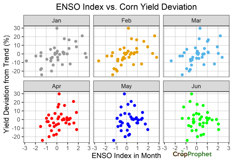 The relationship between Monthly ENSO index and Corn Yield Deviations
