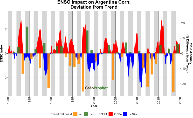 ENSO Impact on Argentina Soybeans