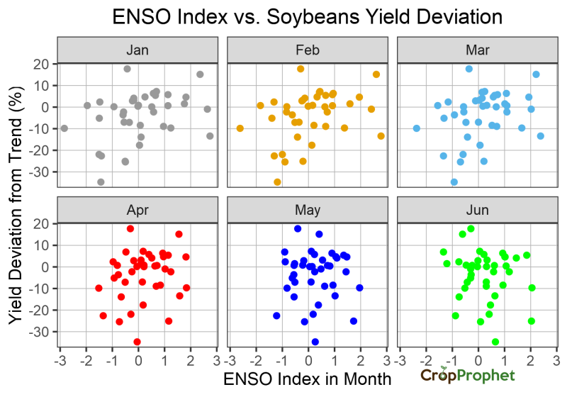 The relationship between Monthly ENSO index and Soybeans Yield Deviations