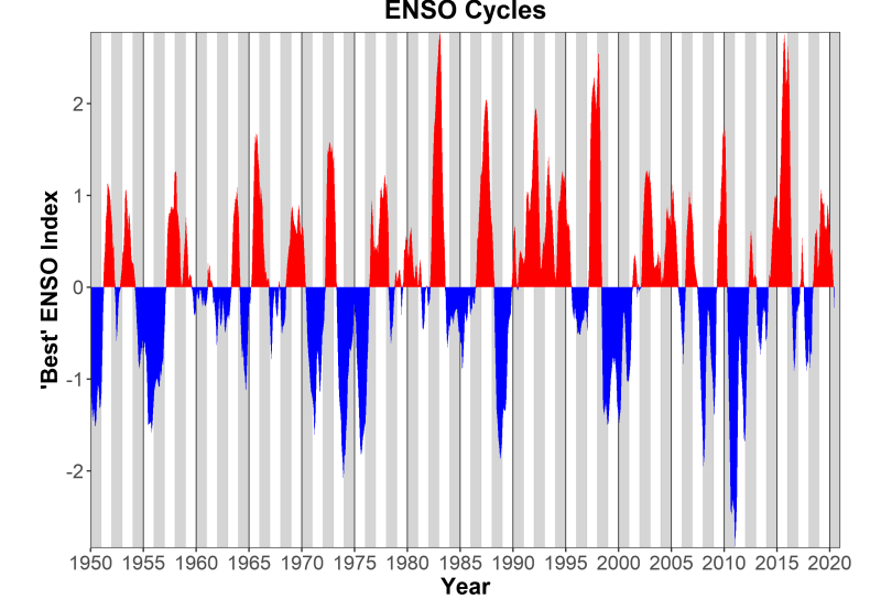 The ENSO Cycle