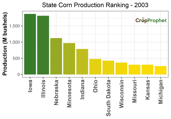 Corn Production by State - 2003 Rankings